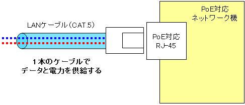 PoE イメージ図