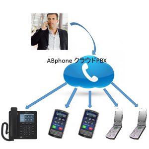 携帯同時着信 サービス
