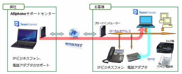 abphone_remote