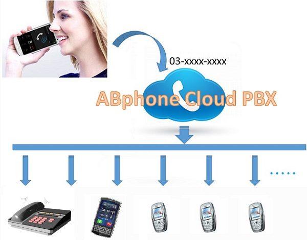 ABphone クラウドPBX 一斉呼出サービス