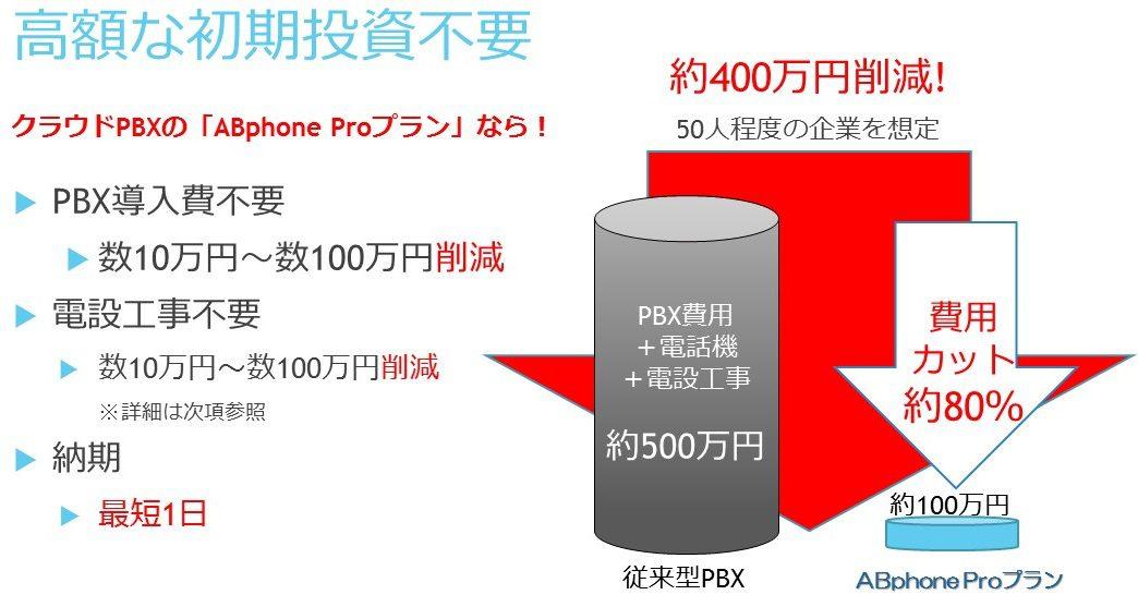 ABphone クラウドPBX 初期費不要