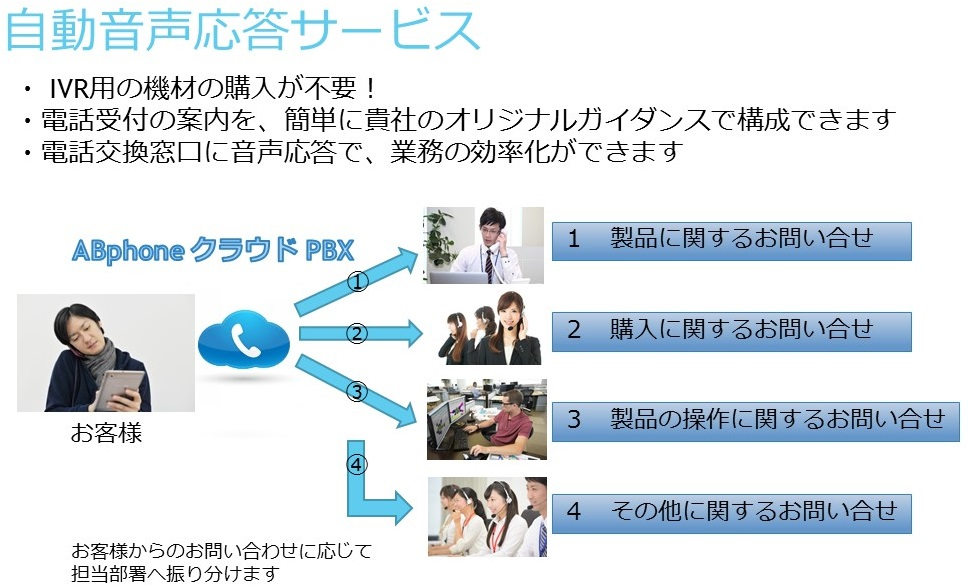 ABphone クラウドPBX 自動音声応答