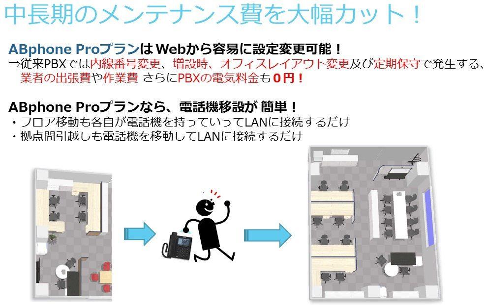 ABphone クラウドPBX メンテナンス費削減