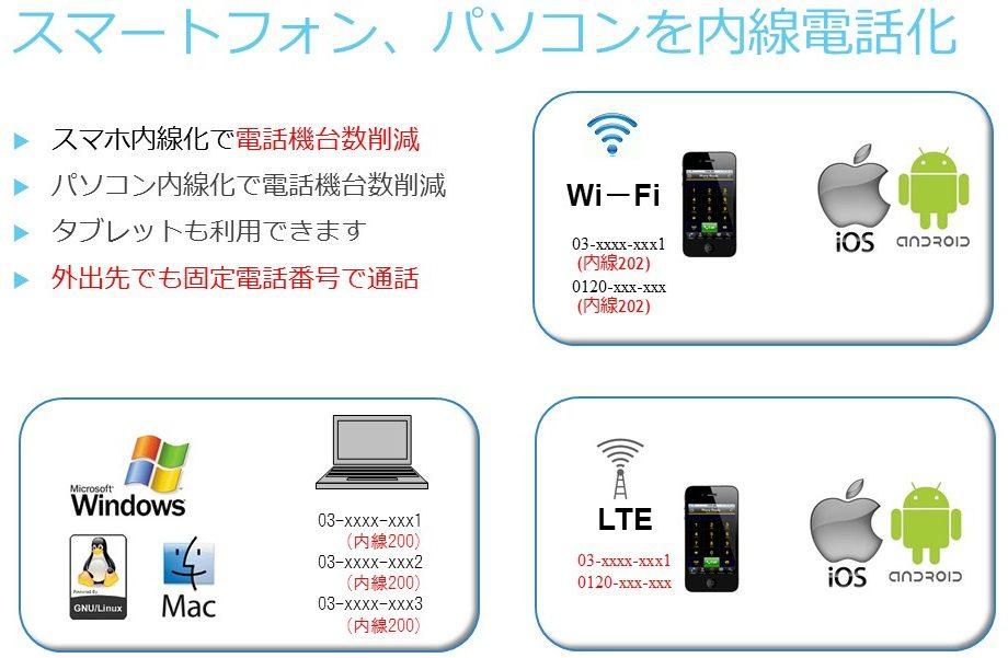 ABphone クラウドPBX スマホ内線化